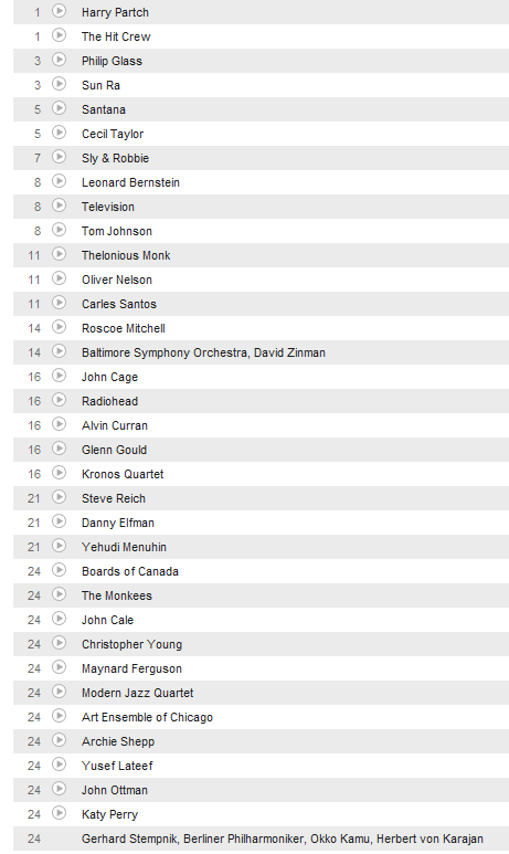 Eastmp's Charts – Users at Last.fm_1278174618203